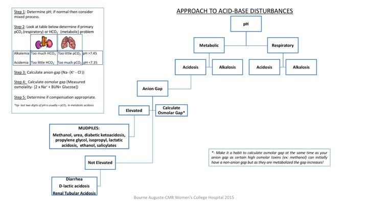 This is a single page overview on how to approach acid-base disturbances. Take home points, kidneys (metabolic) handle bicarbonate; lungs (respiratory) handle pCO2.