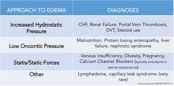 Approach to edema
