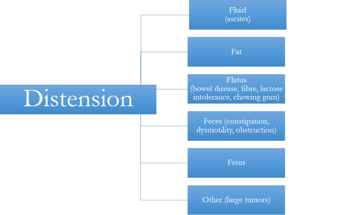 Distension Causes