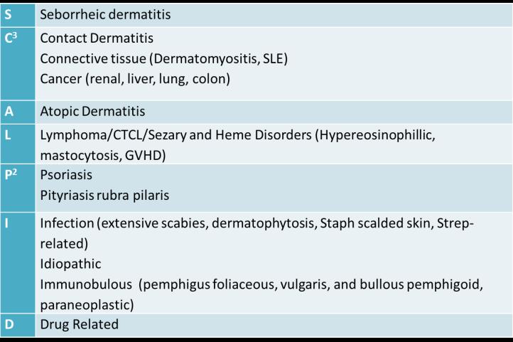 Erythroderma DDx.png